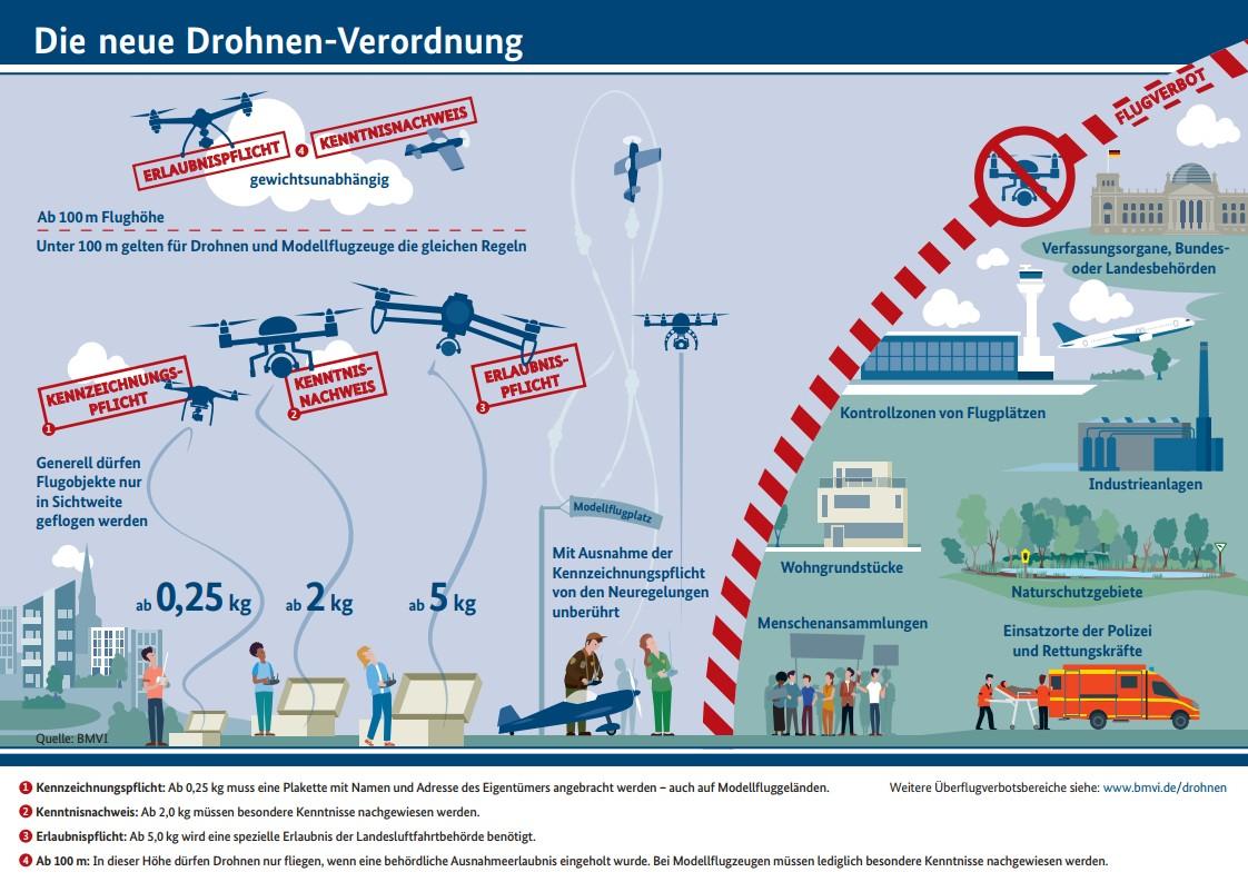 Drohnen-Verordnung Grafik